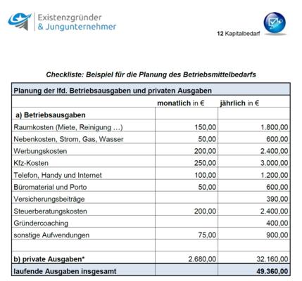 36 Erstaunlich Kapitalbedarfsplan Vorlage